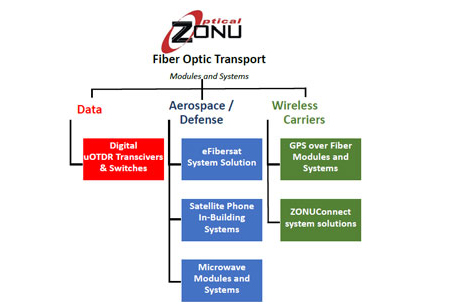 Optical Zonu Corporation specializes in unique fiber optic transport solutions for communication
